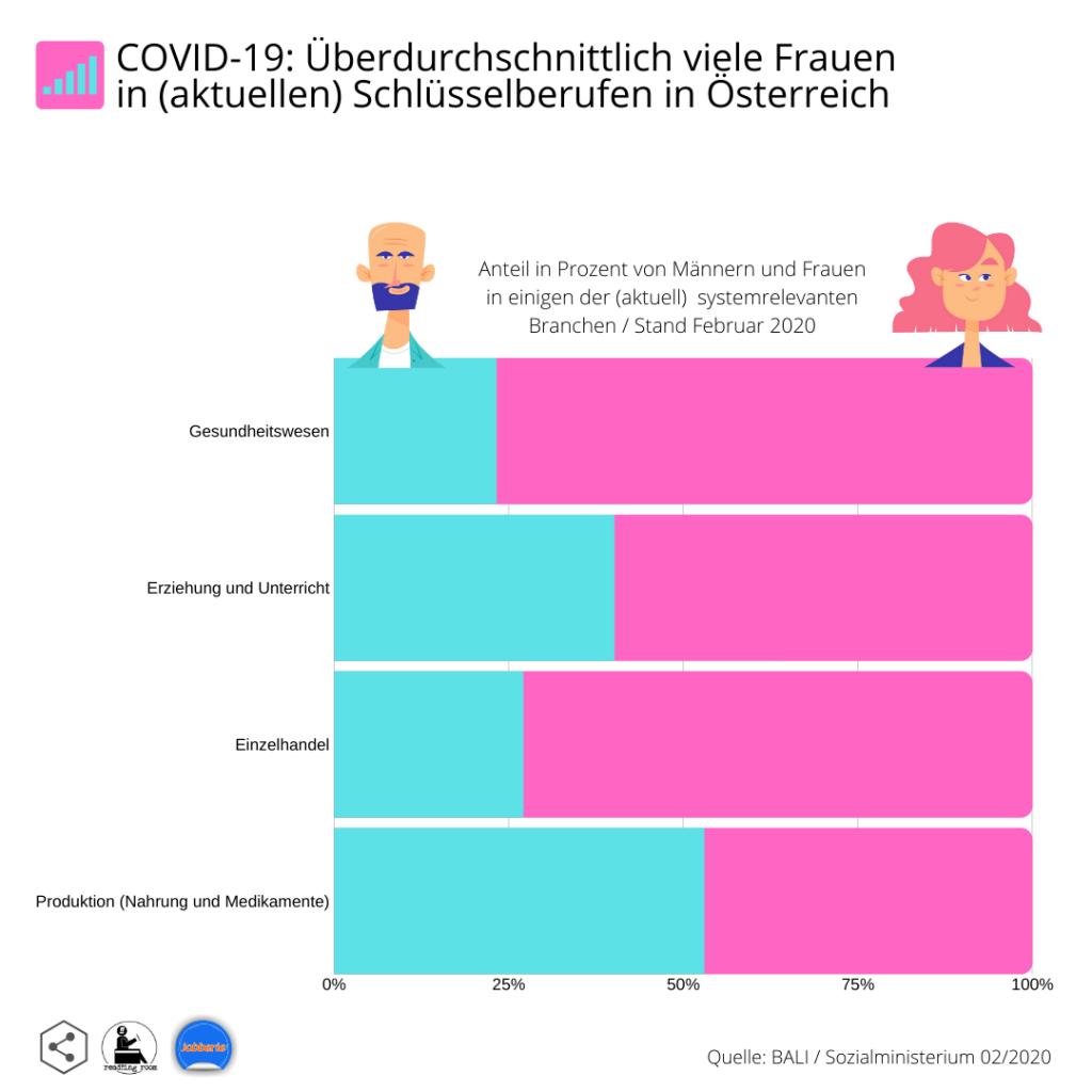 Jobberie / read!!ing room / Frauen in systemrelevanten Berufen in Österreich
